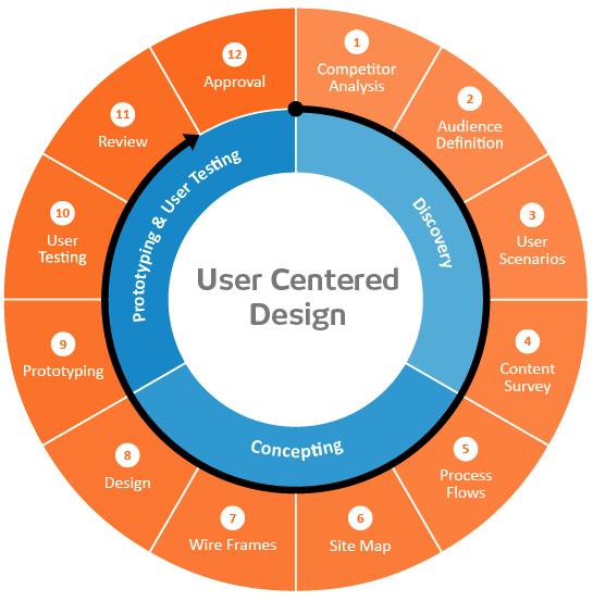 human centered design process   User Experience Design   KIT digital