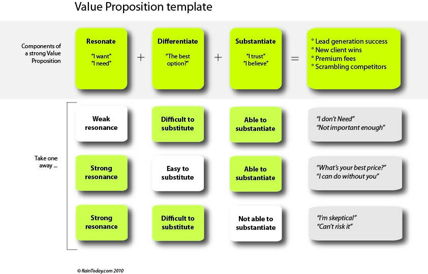 Value Proposition Template  Business Model