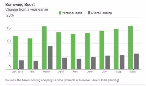 Lending In India The Borrowers Personal Loans Lending
