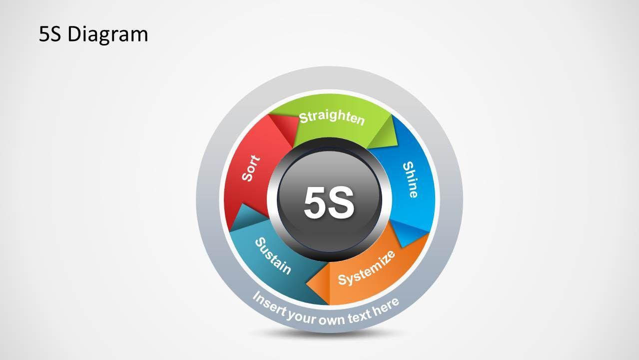5s Diagram For Powerpoint Slidemodel Powerpoint Template Free Powerpoint Templates Powerpoint