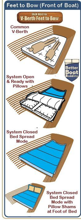 Photo of Feet To Bow Decorator V-Berth Sleep System