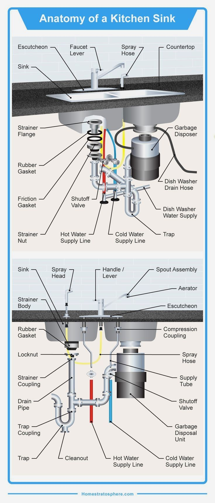 Detailed diagram illustrating all the 35 di with