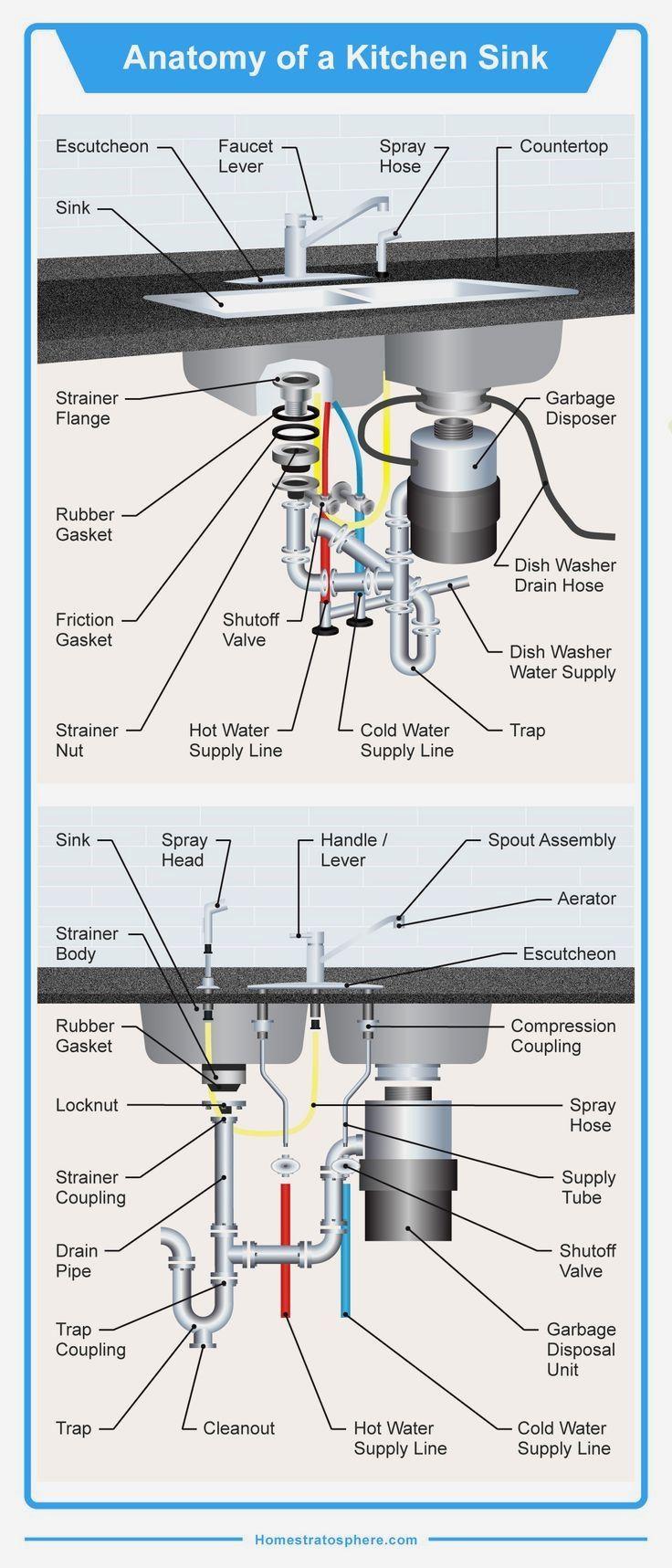 24 Kitchen Sink Vent Diagram Ideas Manual Guide
