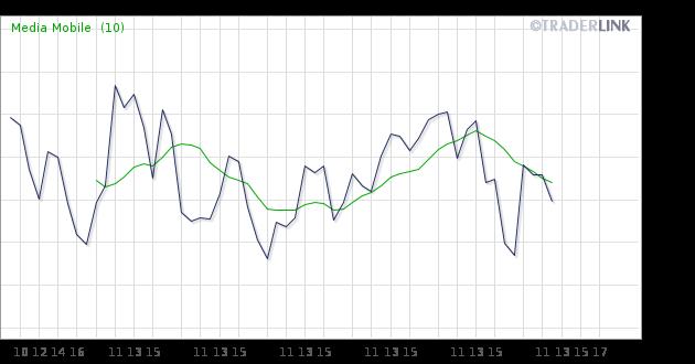 Traderlink - Quotazioni e grafici di borsa