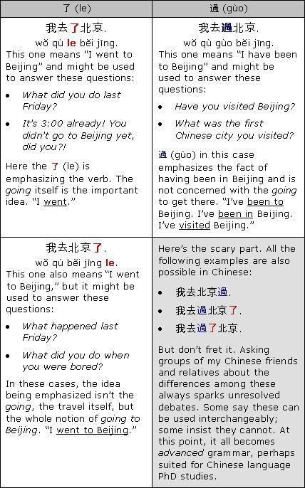 Beispiel Fur Verbale Aspekte In Chinesisch Le Und Guo In 2020 Chinesisch Lernen Chinesische Worter Chinesisch