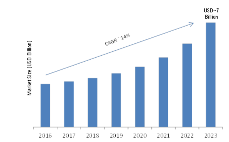 Family Office Market To See Major Growth By 2026 Hsbc Private Bank Citi Private Bank Bny In 2020 Wealth Management Best Business Plan Wells Fargo Business