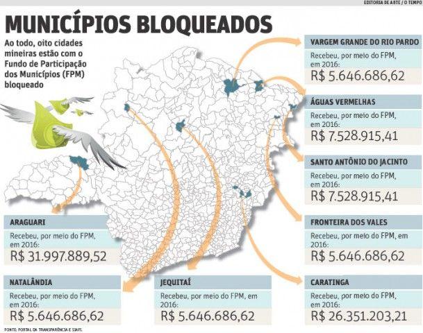 #News  Receita bloqueia FPM de oito municípios de Minas Gerais