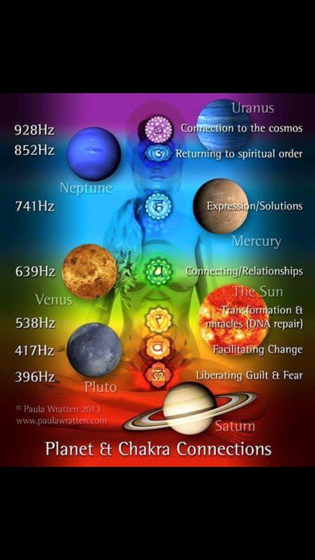 Planets and chakras | Chakras | Pinterest
