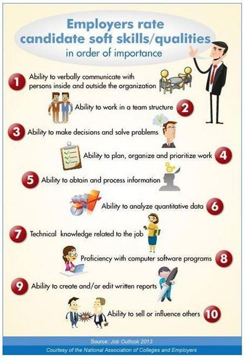 skills and qualities for resume