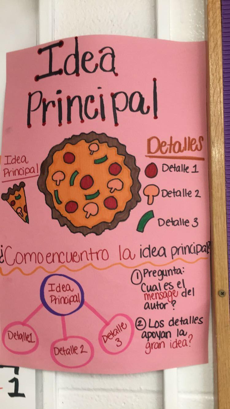 Main Idea Anchor Chart For Bilingual Students Idea Principal Main Idea Anchor Chart Anchor Charts Chart