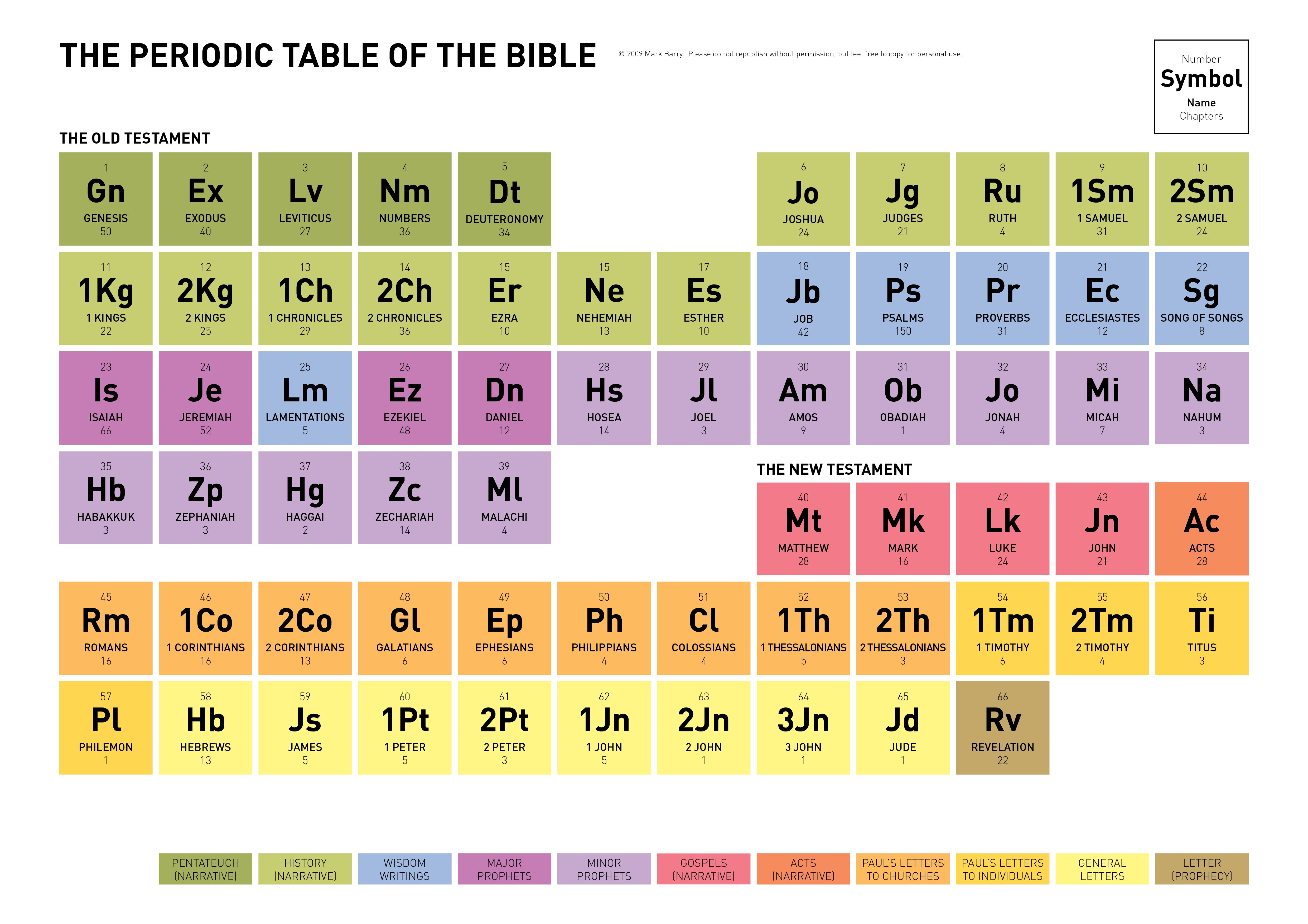 Periodic table of the bible poster color coded names of book periodic table of the bible poster color coded names of book legend 24x36 urtaz Gallery
