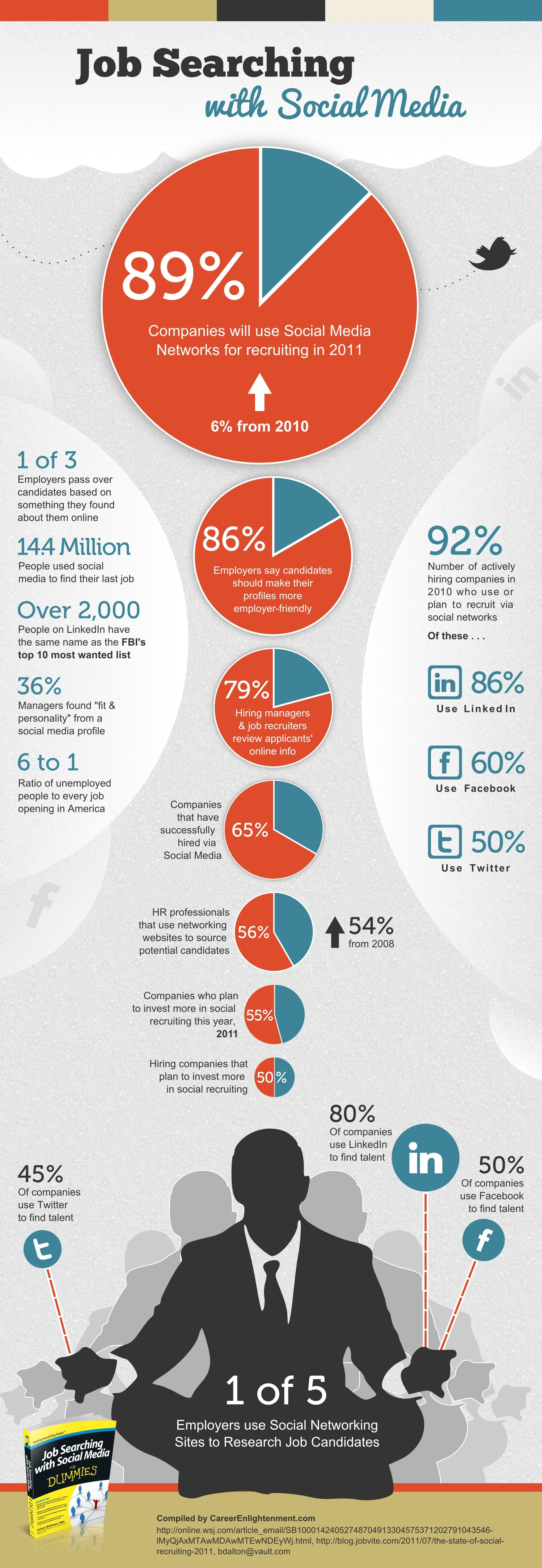 job searching with social media / infographic