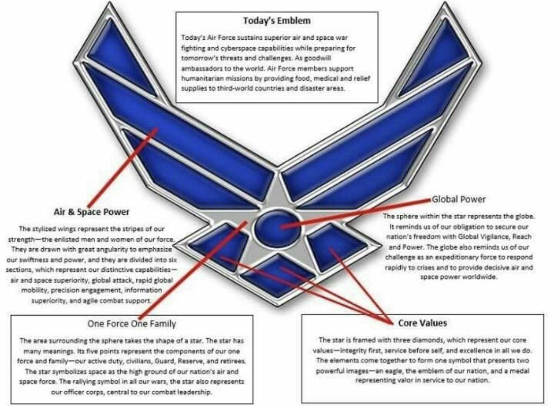 USAF Emblem Air force graduation, Air force mom, Air