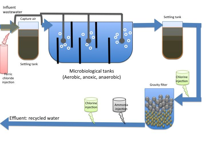 Pin By Industrial Wastewater On Electro Oxidaiton With Images