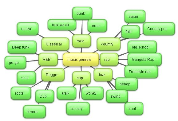 mind map of music genres | types of music genres in 2019