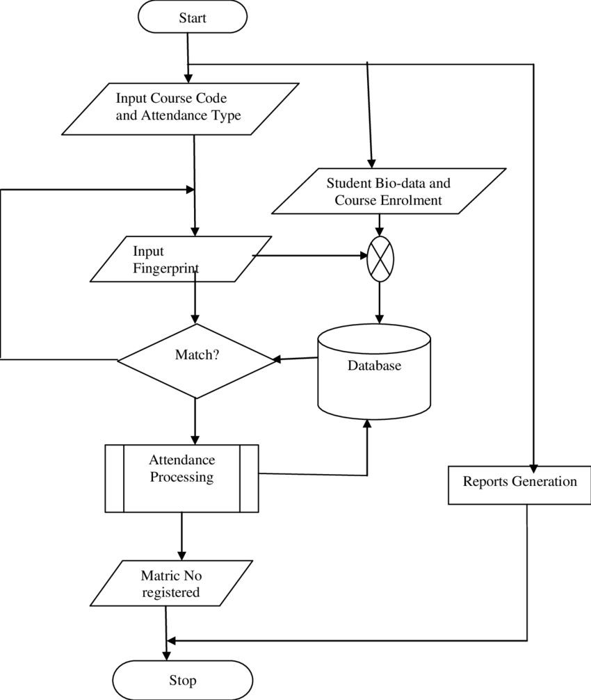 Flowchart Of Attendance System Using Biometrics