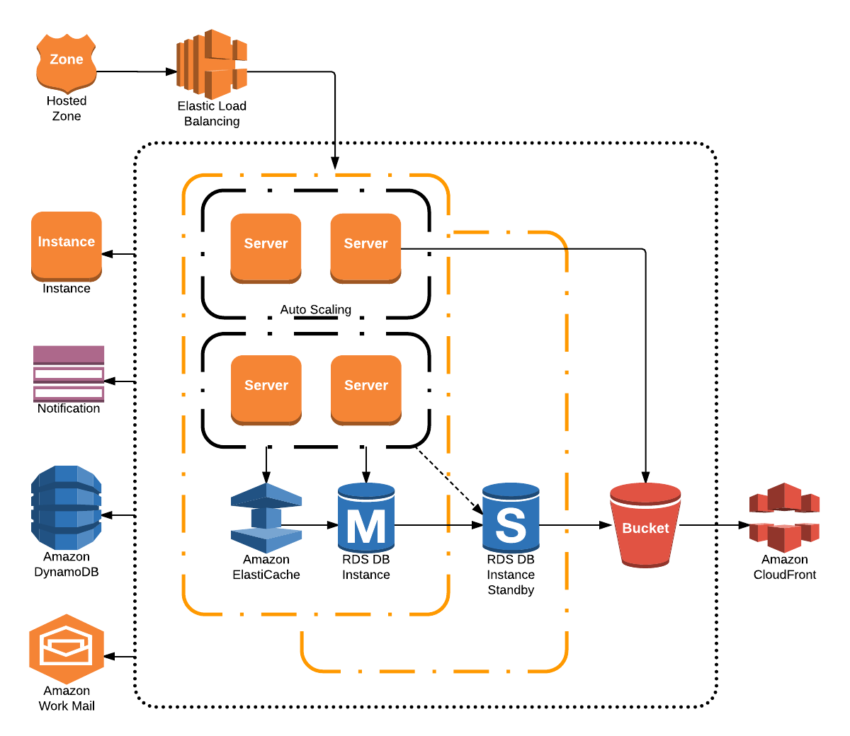 Microsoft Infrastructure Diagram Wiring For Gooseneck Trailer Plug A Free Aws Template Network