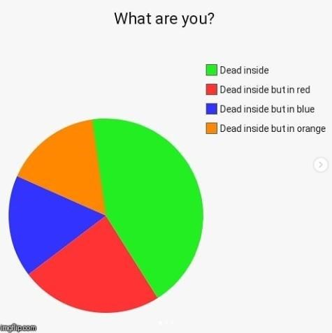 15 Pie Chart Memes That'll Give Your Life A Fresh Perspective is part of Funny pie charts - Cheezburger com  Crafted from the finest Internets