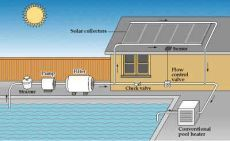 Solar Pool Heaters And Controllers Low Maintenance And Reduced