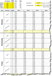 Pin by Violent Zen™ on Workout Spreadsheets | Weight
