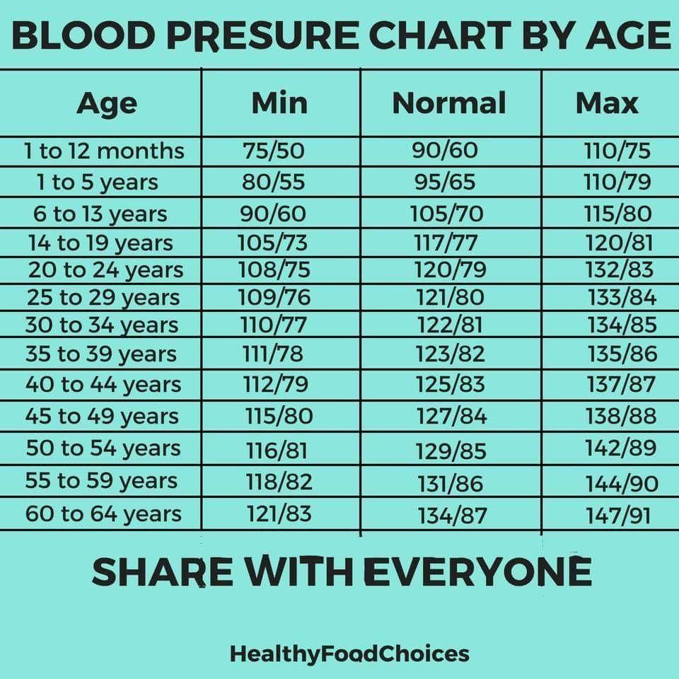 Presión arterial 144 0ver 109