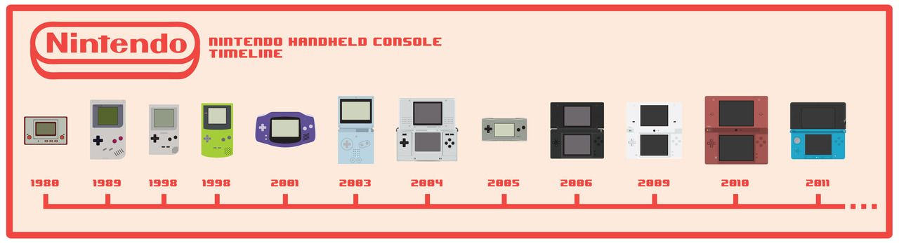 Nintendo Handheld Console timeline   gaming   Pinterest   Nintendo ...