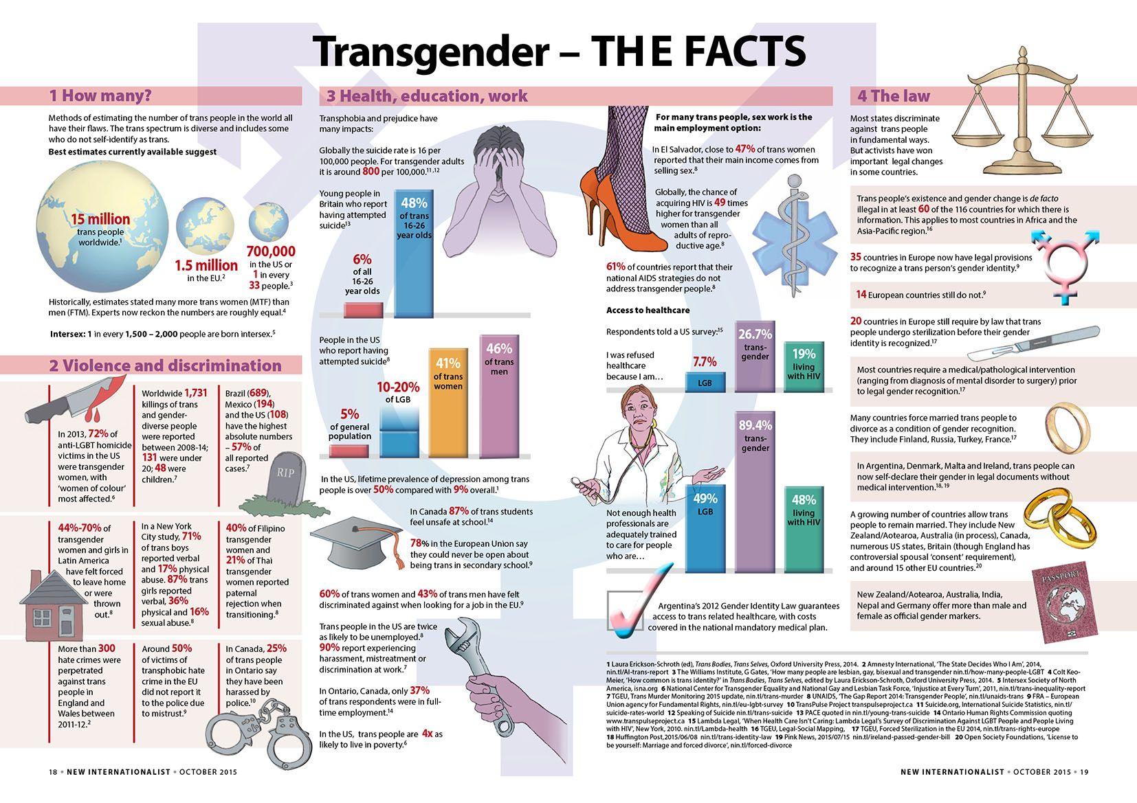 Pin On Transgender Legal