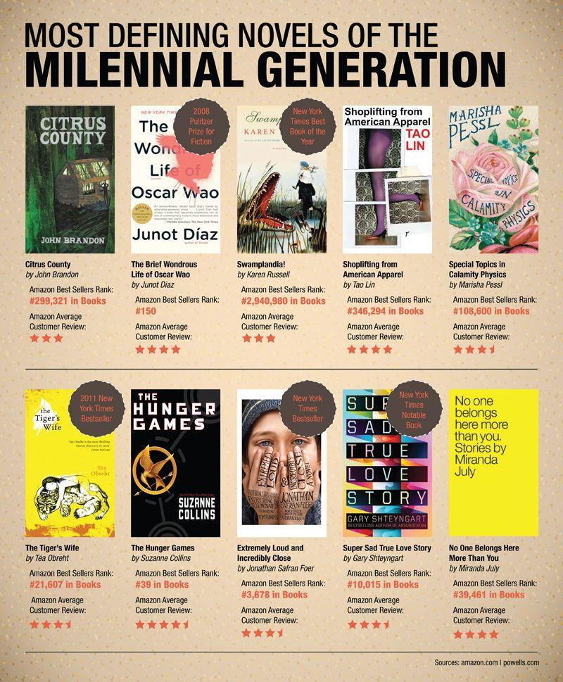 MilennialGenerationNovels