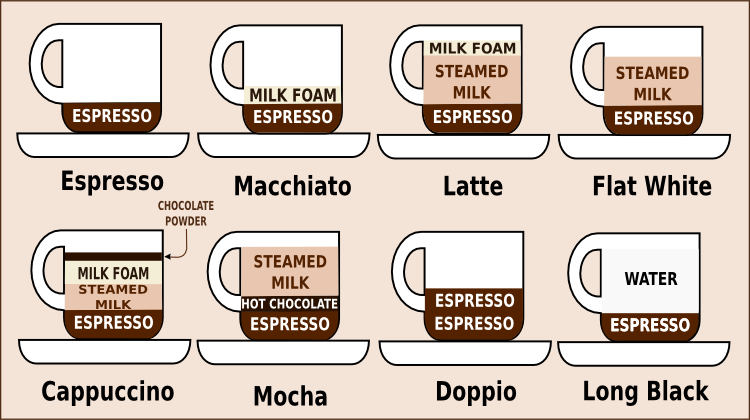 How Is Ordering Coffee In Australia Different Sydney