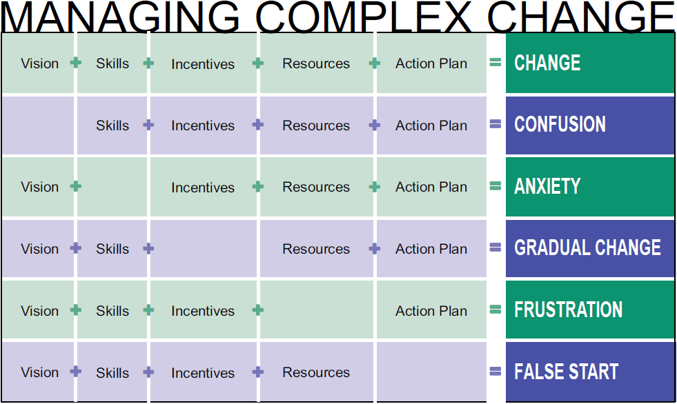 Managing Complex Change Five Components By Dr Mary Lippit Http
