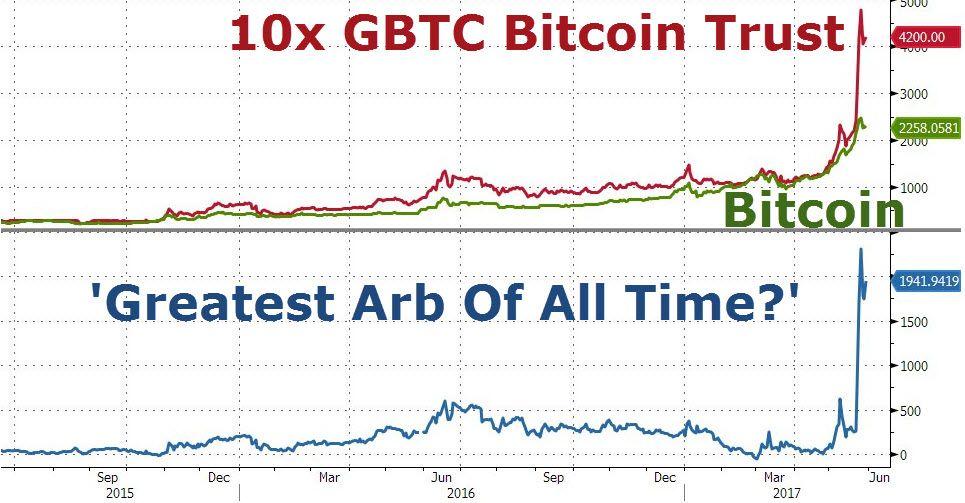 Coinmarketcap: Dominație Bitcoin de 70% - MyCryptOption