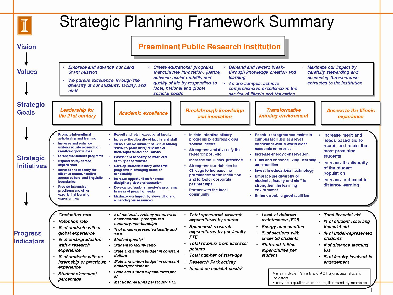 Strategic Plan Template For Nonprofits In 2020 Strategic
