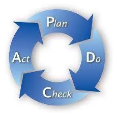 Afbeeldingsresultaat voor PDCA cyclus opbrengstgericht werken