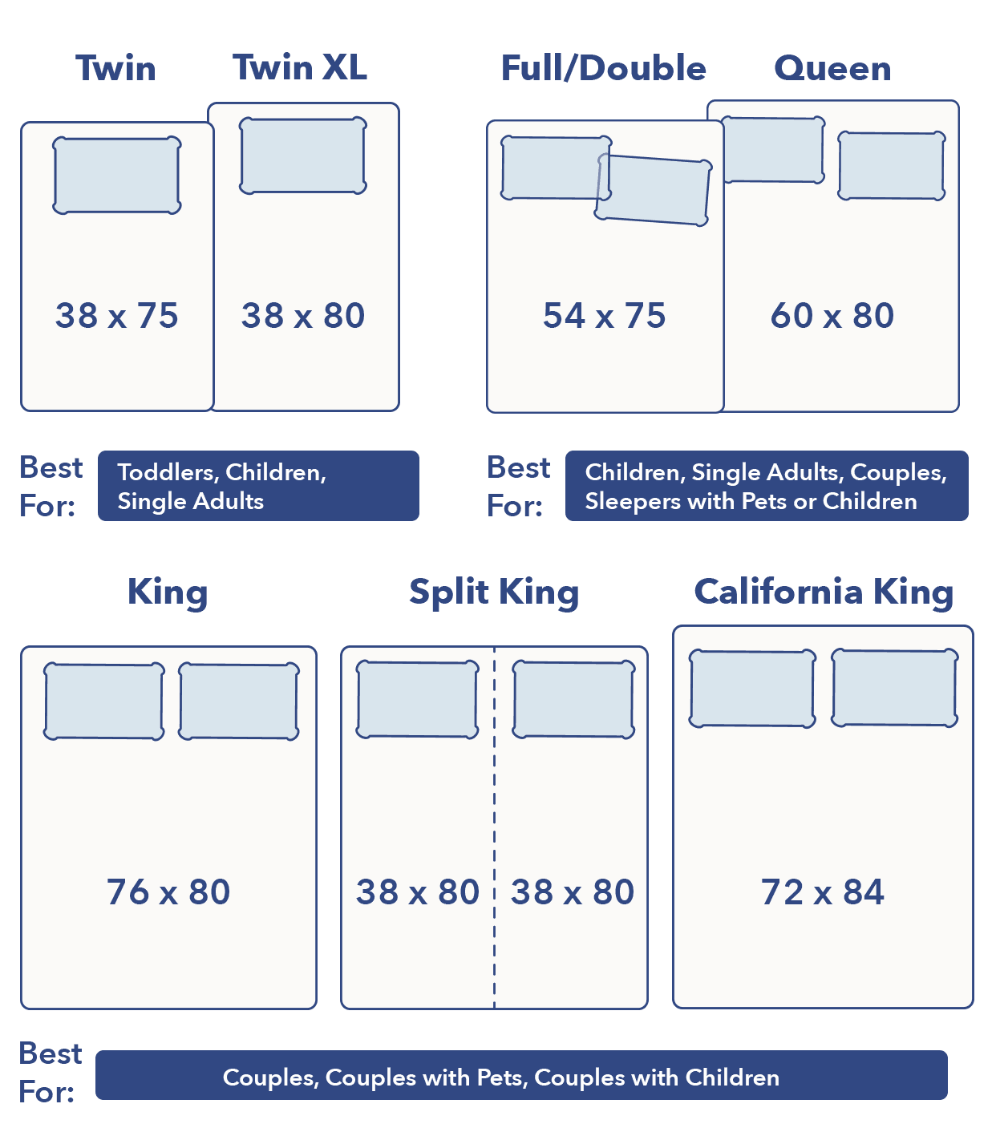 Bed Sizes 2020 Exact Dimensions For In 2020 Bed Sizes Bed Size Charts King Size Bed Dimensions