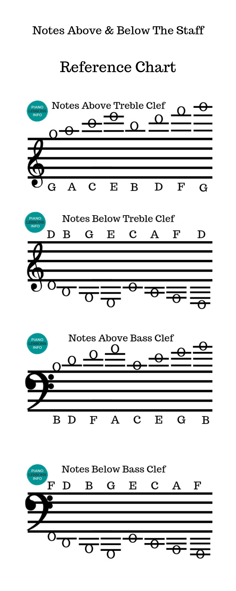 Piano Notes Above And Below The Staff In 2020 Piano Music Piano Chords Chart Reading Music Notes