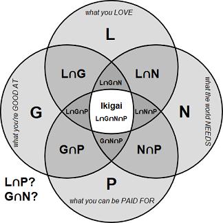 Ikigai 4 Circle Venn With Set Notation Set Notation Notations Venn Diagram