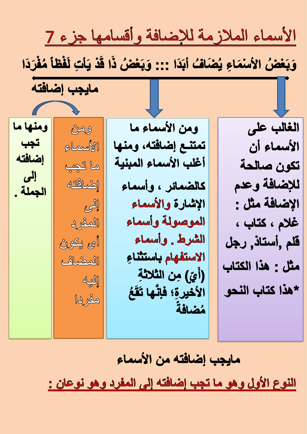 نحو الأسماء الملازمة للإضافة للصف 2 ثانوى أزهر جزء 7 Periodic Table