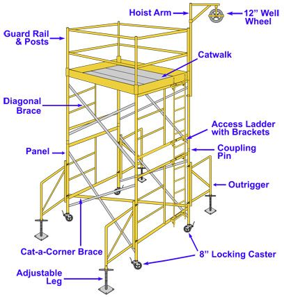 Scaffolding systems components image in 2019 | Scaffolding ...