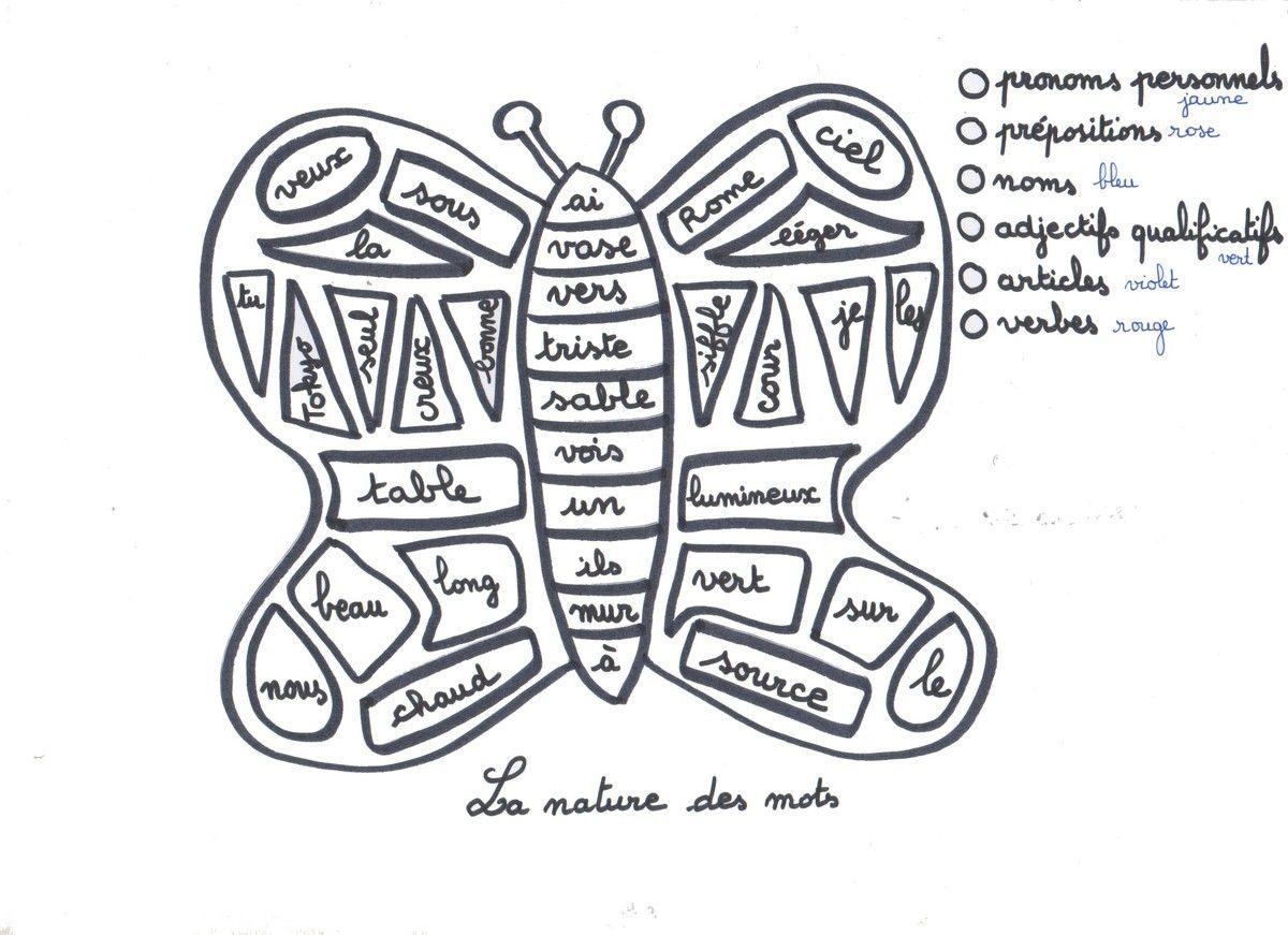 Coloriage cod la nature des mots le papillon la classe de myli breizh apprendre aux - Conjugaison colorier ...