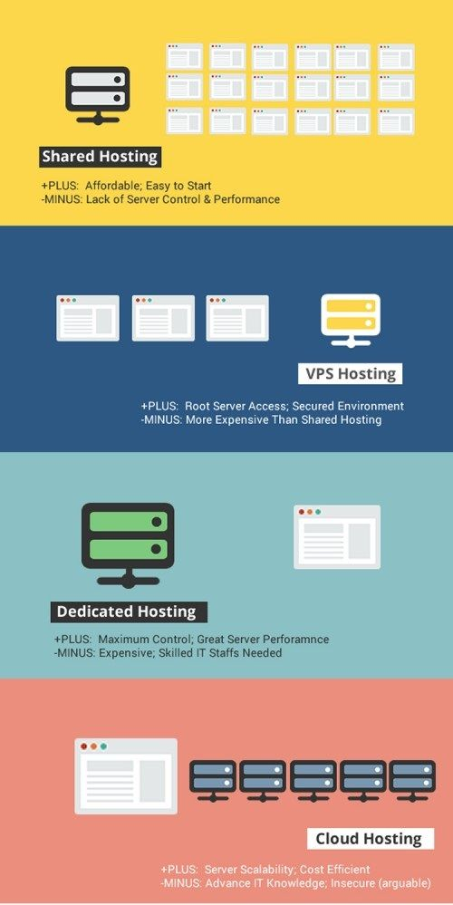 Compare Shared, VPS, Dedicated,  Cloud Hosting with cool