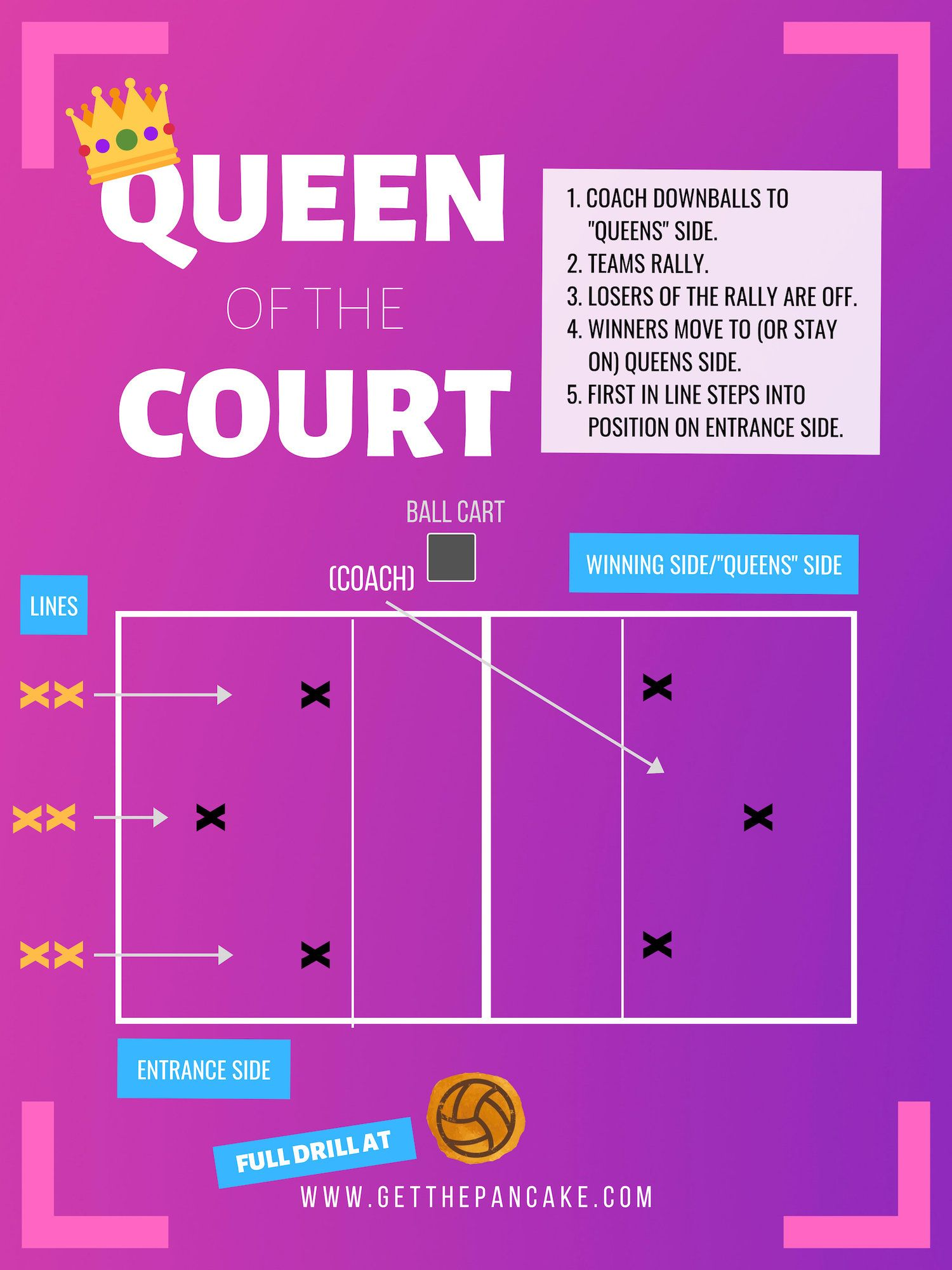 Volleyball Drill Classics Queen Of The Court Volleyball Drills Coaching Volleyball Volleyball Drills For Beginners