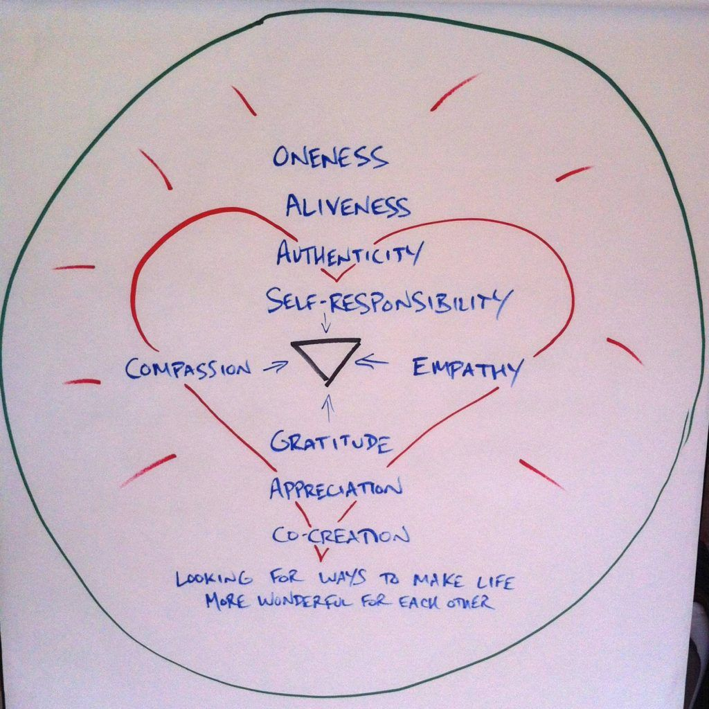 Circle Of Compassion