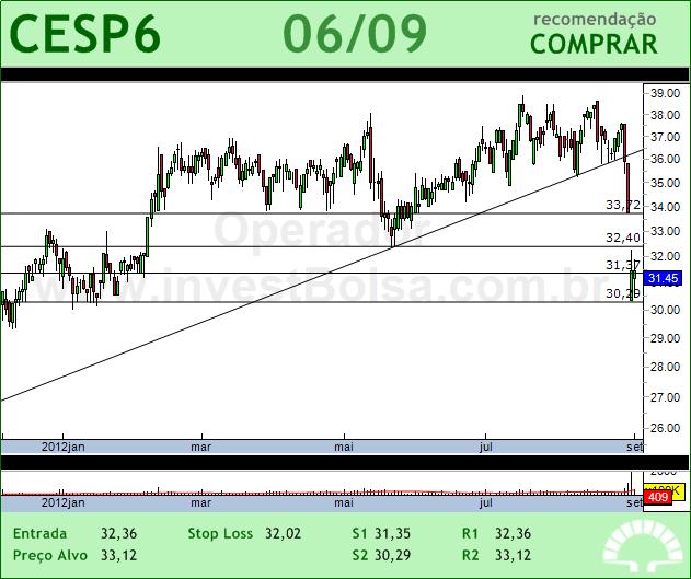 CESP - CESP6 - 06/09/2012 #CESP6 #analises #bovespa