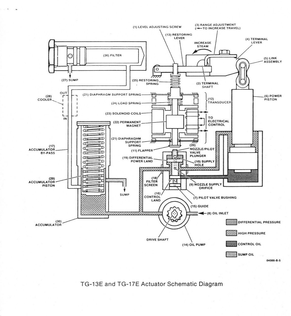 Woodward Type Tg-13 Control Schematic Diagram
