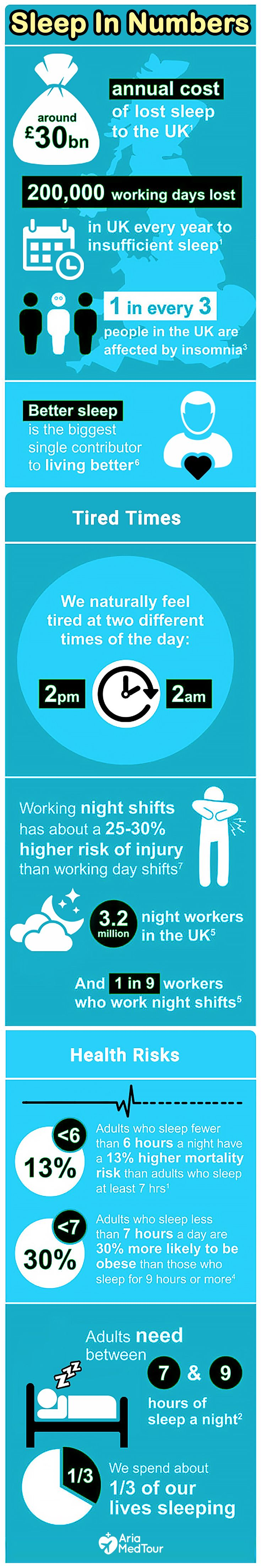 Learn more about the importance of Sleep before taking