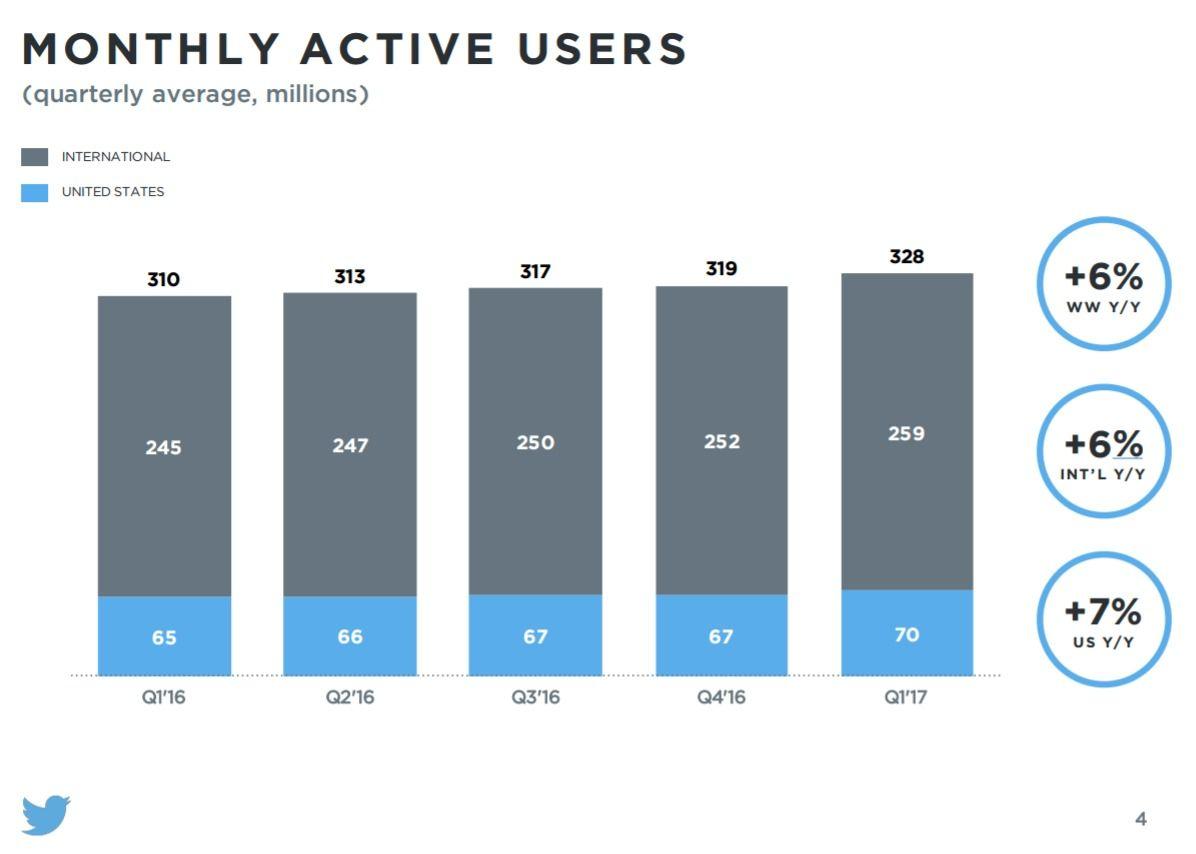 Twitter, Q1 2017, utenti a 328 milioni totali, +6%. Crescono gli utenti attivi al giorno: +14% in un anno. E il titolo vola a Wall Street.
