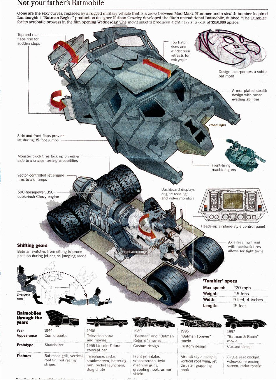 "ART: RICHARD SCOTT DIGITAL RETOUCHING OF A COPY OF BATMOBILE PRODUCTION DESIGNS FOR THE ""BATMAN BEGINS"" MOVIE. ORIGINAL APPEARS IN THE BOOK ""THE HISTORY OF THE BATMOBILE"" BY NATHAN CROWLEY, PRODUCT..."