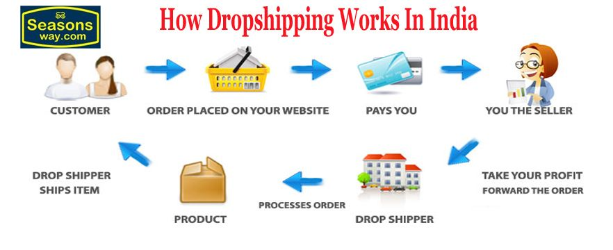 How Dropshipping Business Works In India?, list of dropshippers in