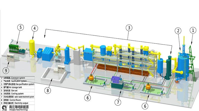 Gasification Power Plant Application Scope Power plant