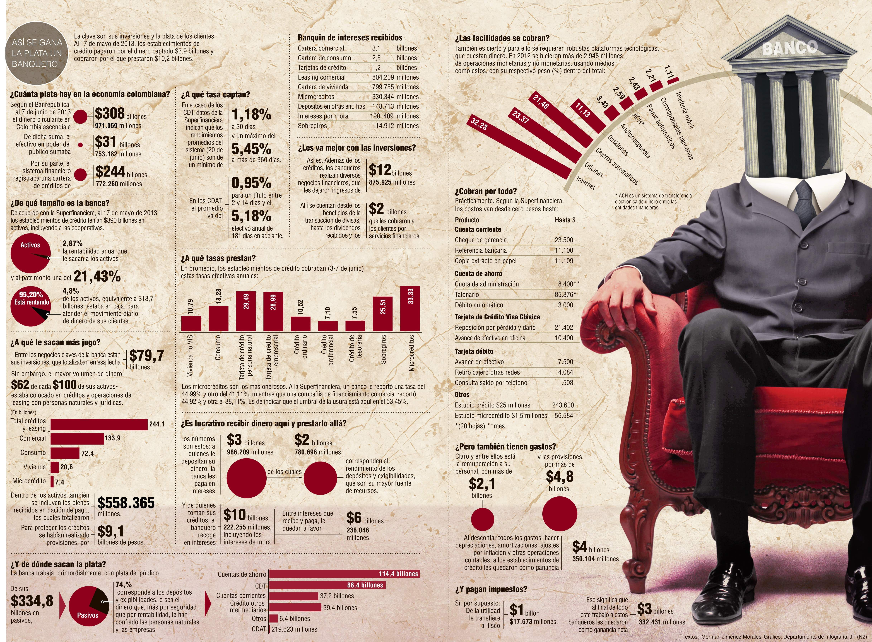 Así se Gana la Plata un Banquero #Financiero